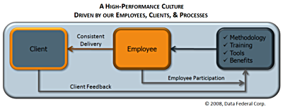 A high-performance culture, driven by our employees, clients, and prcesses.